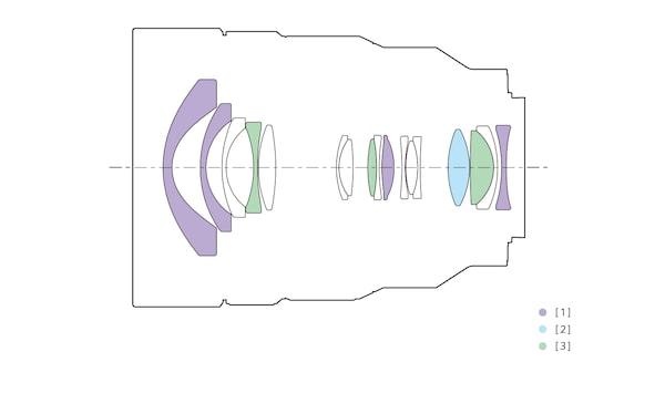 Configuração da lente