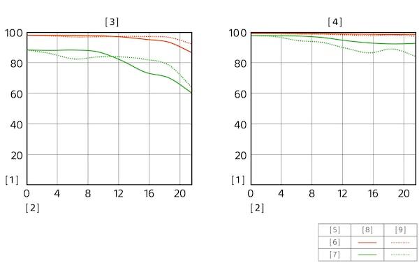 Ilustração do gráfico MTF