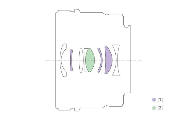 Ilustração da estrutura da lente